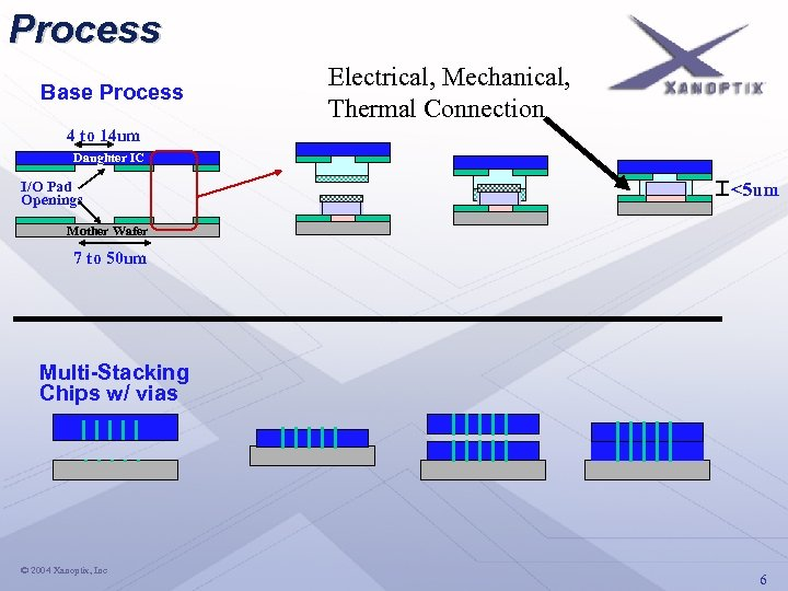 Process Base Process Electrical, Mechanical, Thermal Connection 4 to 14 um Daughter IC I/O