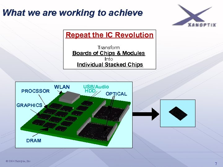 What we are working to achieve Repeat the IC Revolution Transform Boards of Chips