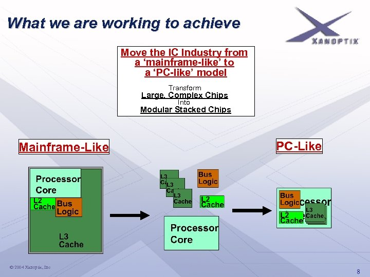 What we are working to achieve Move the IC Industry from a 'mainframe-like' to