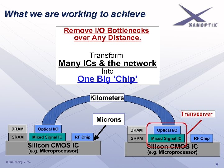What we are working to achieve Remove I/O Bottlenecks over Any Distance. Transform Many