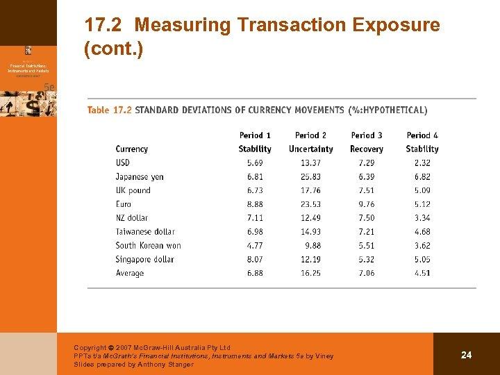 17. 2 Measuring Transaction Exposure (cont. ) Copyright 2007 Mc. Graw-Hill Australia Pty Ltd