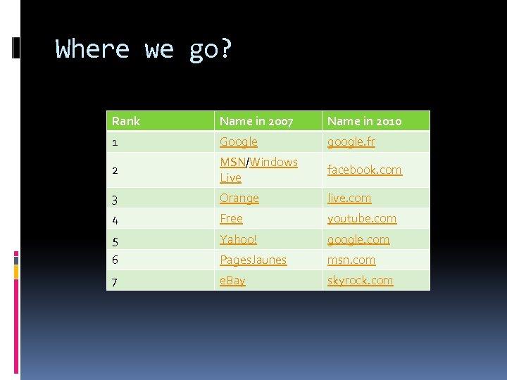 Where we go? Rank Name in 2007 Name in 2010 1 Google google. fr