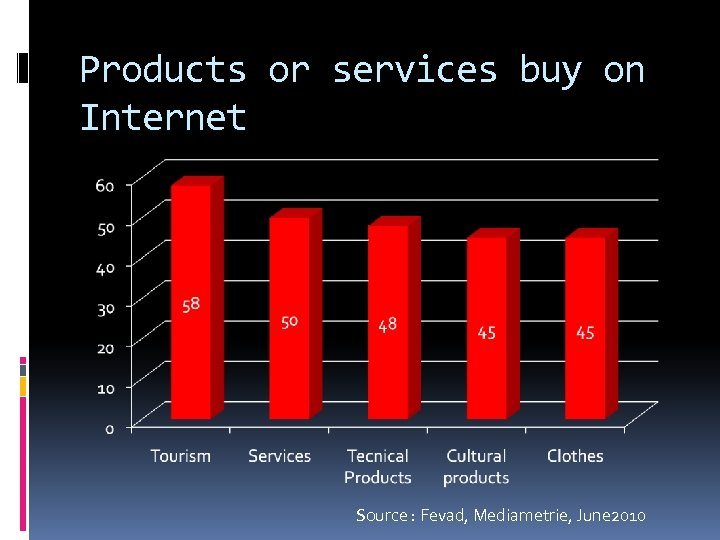 Products or services buy on Internet Source : Fevad, Mediametrie, June 2010