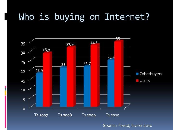 Who is buying on Internet? Source : Fevad, fevrier 2010