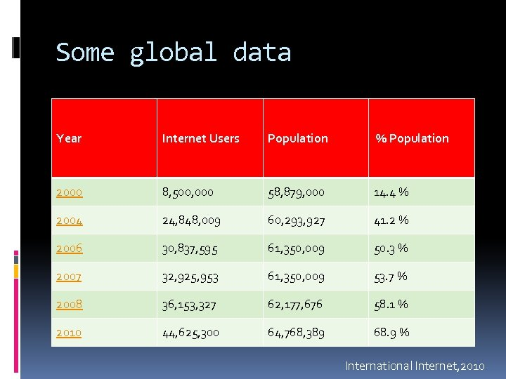 Some global data Year Internet Users Population % Population 2000 8, 500, 000 58,