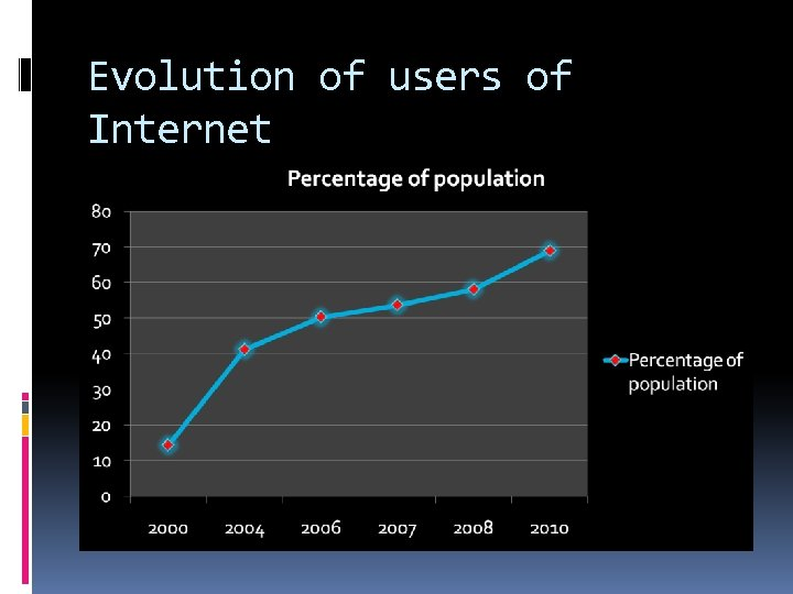 Evolution of users of Internet