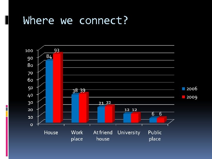 Where we connect?