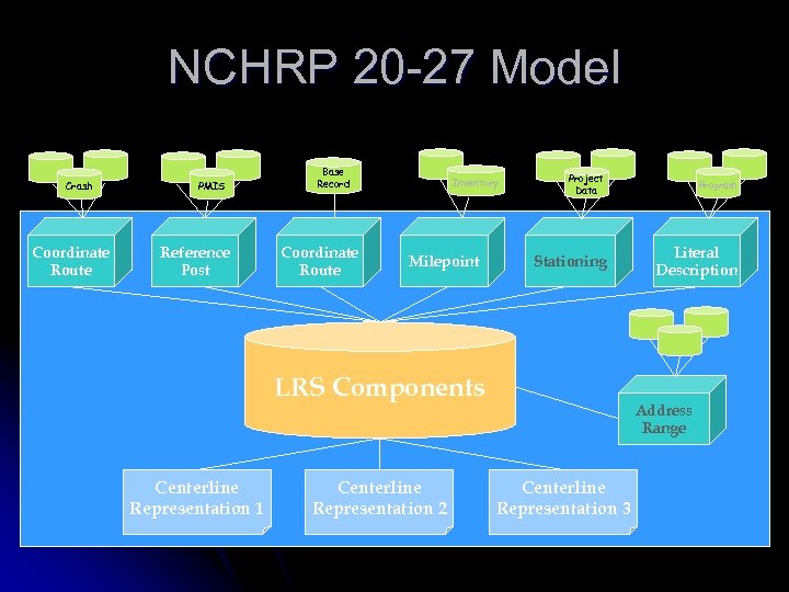 NCHRP 20 -27 Model Crash Coordinate Route PMIS Reference Post Base Record Coordinate Route