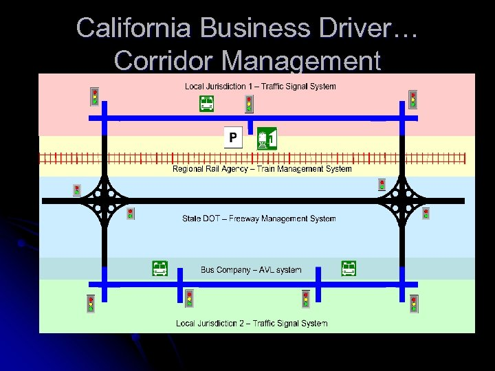 California Business Driver… Corridor Management