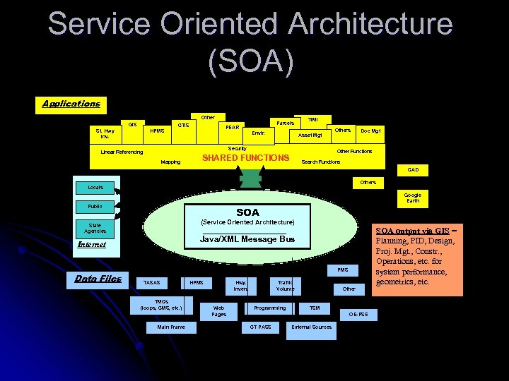 Service Oriented Architecture (SOA) Applications Other GIS St. Hwy Inv. HPMS CTIS Parcels PEAR