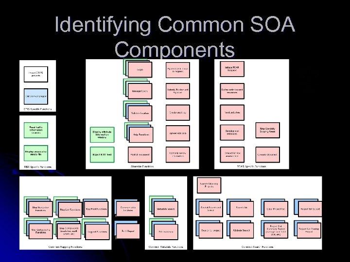 Identifying Common SOA Components