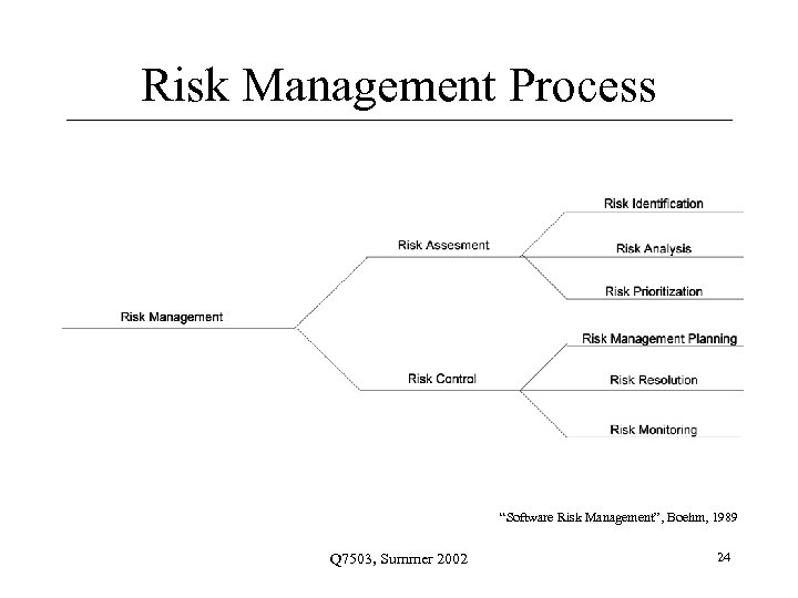 "Risk Management Process ""Software Risk Management"", Boehm, 1989 Q 7503, Summer 2002 24"