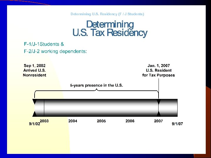 Determining U. S. Residency (F / J Students) Prepared by the Office of International