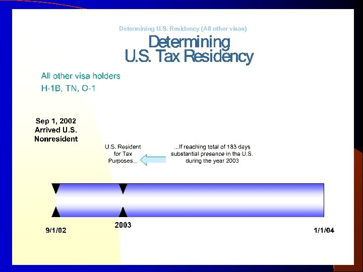 Determining U. S. Residency (All other visas) Prepared by the Office of International Affairs,