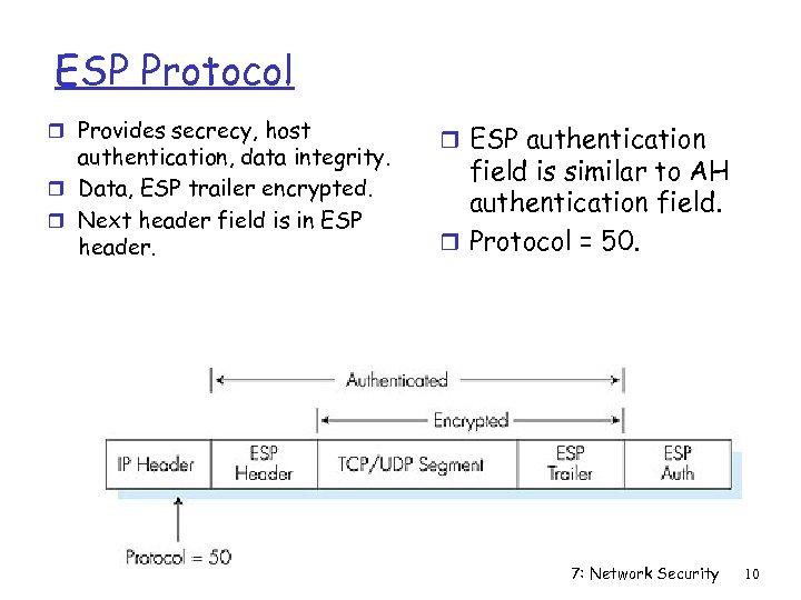 ESP Protocol r Provides secrecy, host authentication, data integrity. r Data, ESP trailer encrypted.
