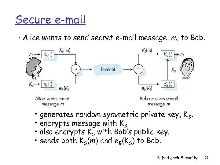 Secure e-mail • Alice wants to send secret e-mail message, m, to Bob. •