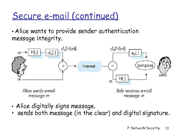 Secure e-mail (continued) • Alice wants to provide sender authentication message integrity. • Alice