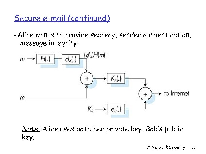 Secure e-mail (continued) • Alice wants to provide secrecy, sender authentication, message integrity. Note:
