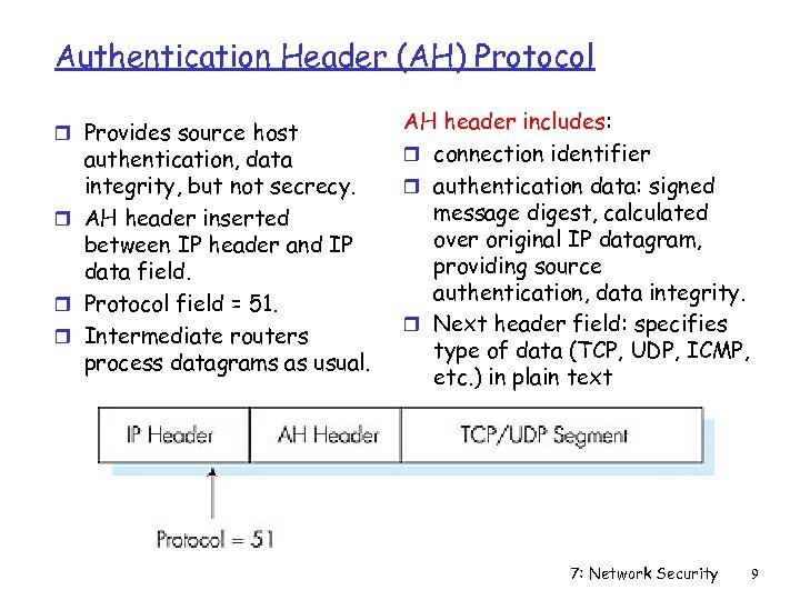 Authentication Header (AH) Protocol r Provides source host authentication, data integrity, but not secrecy.