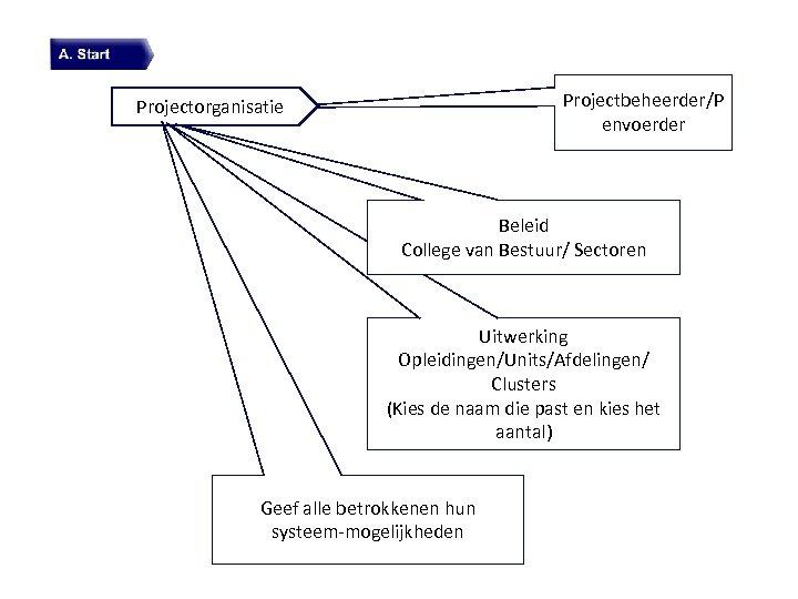Projectbeheerder/P envoerder Projectorganisatie Beleid College van Bestuur/ Sectoren Uitwerking Opleidingen/Units/Afdelingen/ Clusters (Kies de naam