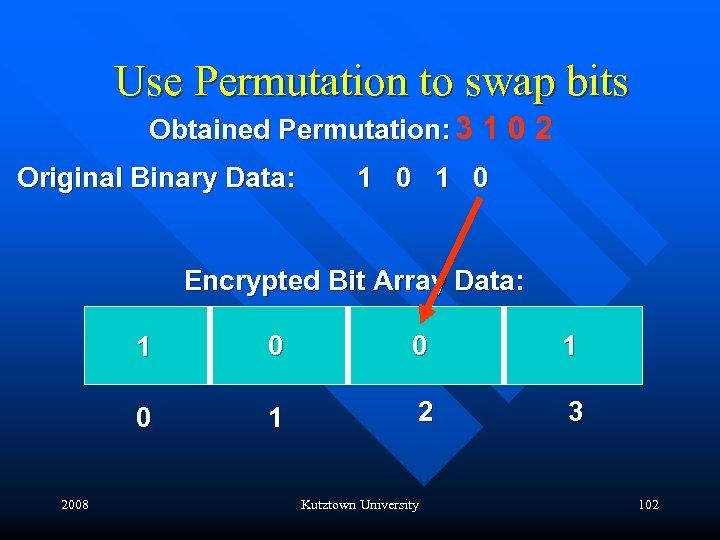 Use Permutation to swap bits Obtained Permutation: 3 1 0 2 Original Binary Data: