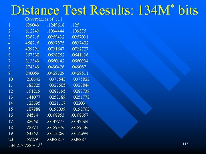 Distance Test Results: 134 M* bits Occurrences of 111 1 699049 . 1249618 .