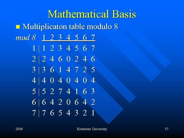 Mathematical Basis Multiplicaton table modulo 8 mod 8 1 2 3 4 5 6