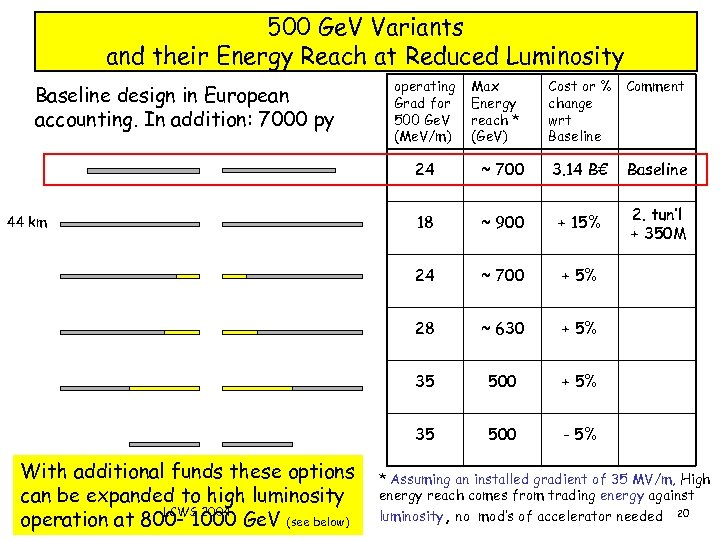 500 Ge. V Variants and their Energy Reach at Reduced Luminosity Baseline design in