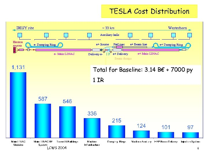 Cost distribution DESY site TESLA Cost Distribution Westerhorn ~ 33 km Auxiliary halls Electron
