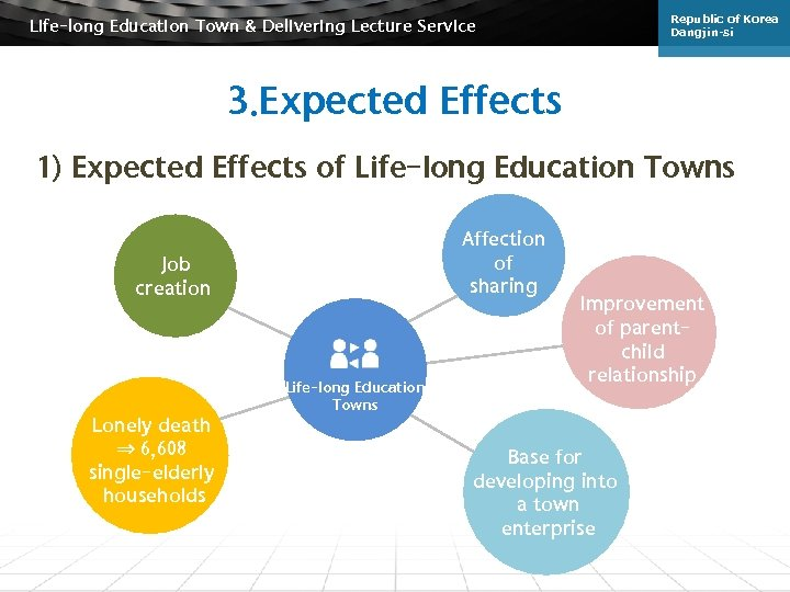 Republic of Korea Dangjin-si Life-long Education Town & Delivering Lecture Service 3. Expected Effects