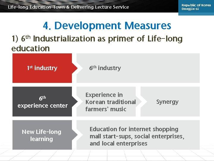 Republic of Korea Dangjin-si Life-long Education Town & Delivering Lecture Service 4. Development Measures