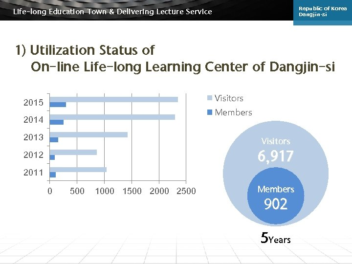 Republic of Korea Dangjin-si Life-long Education Town & Delivering Lecture Service 1) Utilization Status