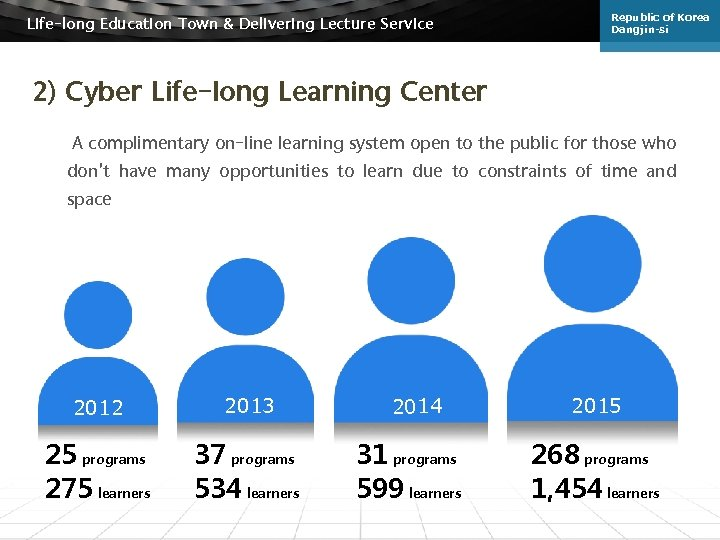 Life-long Education Town & Delivering Lecture Service Republic of Korea Dangjin-si 2) Cyber Life-long