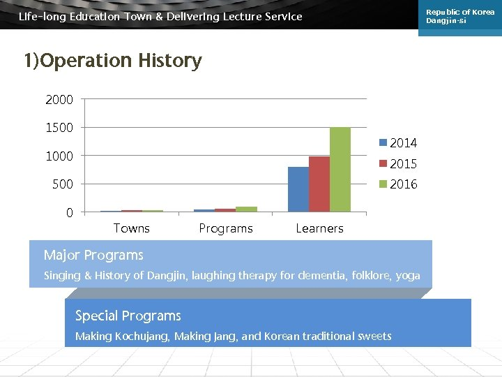 Republic of Korea Dangjin-si Life-long Education Town & Delivering Lecture Service 1)Operation History 2000