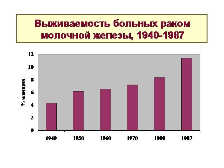 Выживаемость больных раком молочной железы, 1940 -1987