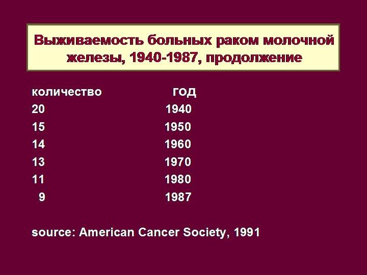 Lifetime risk of developing breast Выживаемость больных раком молочной железы, 1940 -1987, продолжение cancer,