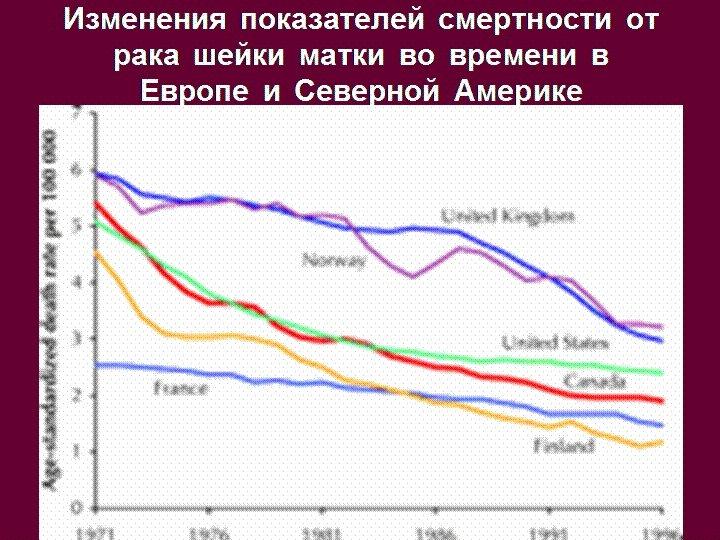 Изменения показателей смертности от рака шейки матки во времени в Европе и Северной Америке