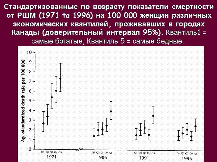 Стандартизованные по возрасту показатели смертности от РШМ (1971 to 1996) на 100 000 женщин