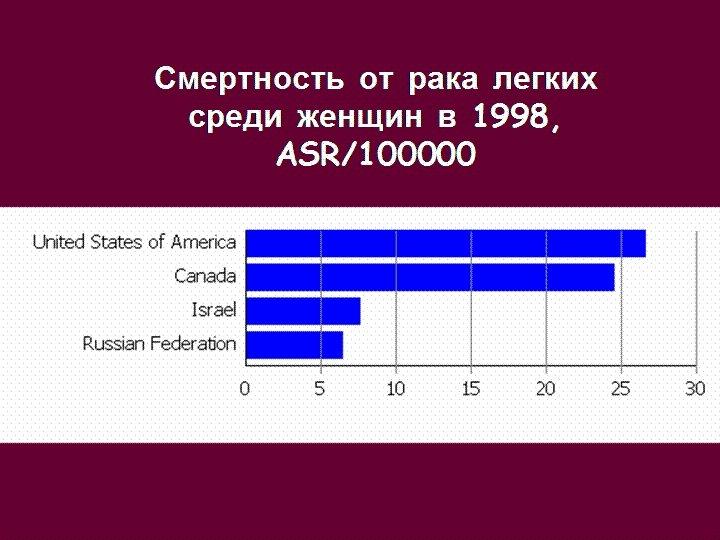 Смертность от рака легких среди женщин в 1998, ASR/100000