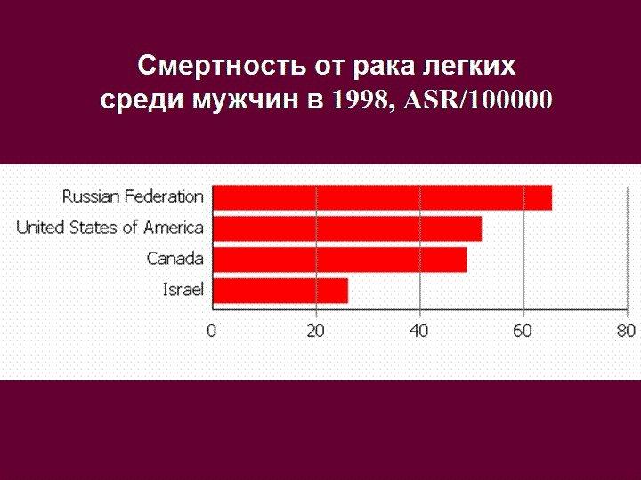 Смертность от рака легких среди мужчин в 1998, ASR/100000