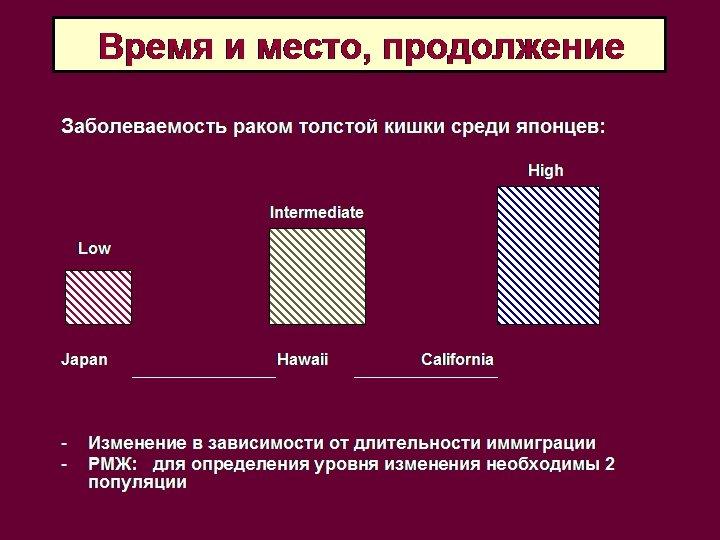 Время и место, продолжение Заболеваемость раком толстой кишки среди японцев: High Intermediate Low Japan