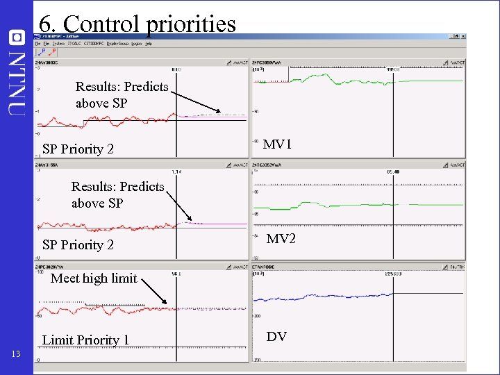 6. Control priorities Results: Predicts above SP SP Priority 2 MV 1 Results: Predicts