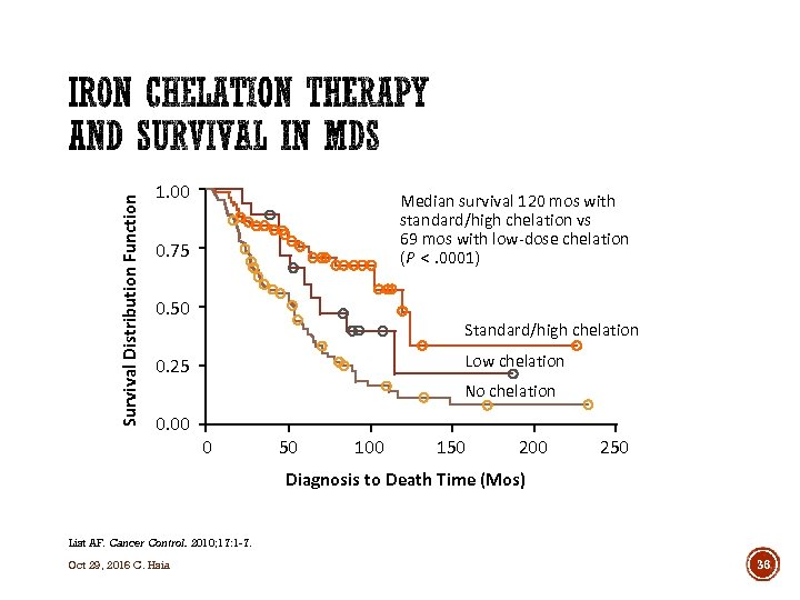 Survival Distribution Function 1. 00 Median survival 120 mos with standard/high chelation vs 69