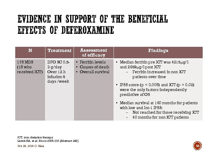 N Treatment Assessment of efficacy 178 MDS (18 who received ICT) DFO SC 0.