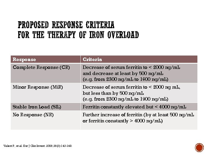 Response Criteria Complete Response (CR) Decrease of serum ferritin to < 2000 ng/m. L