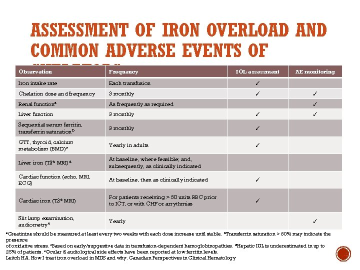 ASSESSMENT OF IRON OVERLOAD AND COMMON ADVERSE EVENTS OF CHELATORS Observation Frequency Iron intake