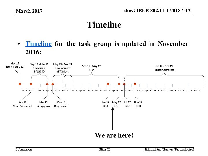 doc. : IEEE 802. 11 -17/0187 r 12 March 2017 Timeline • Timeline for