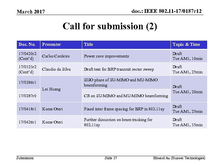 doc. : IEEE 802. 11 -17/0187 r 12 March 2017 Call for submission (2)