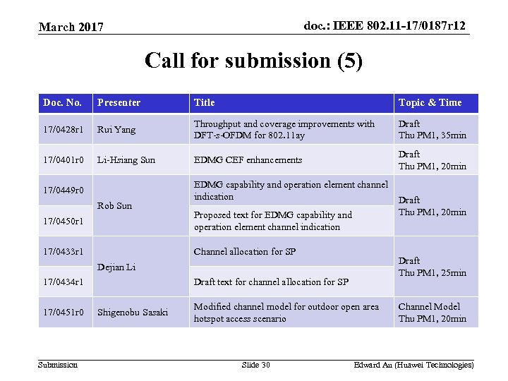 doc. : IEEE 802. 11 -17/0187 r 12 March 2017 Call for submission (5)