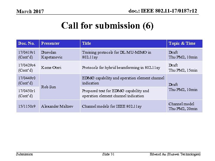 doc. : IEEE 802. 11 -17/0187 r 12 March 2017 Call for submission (6)